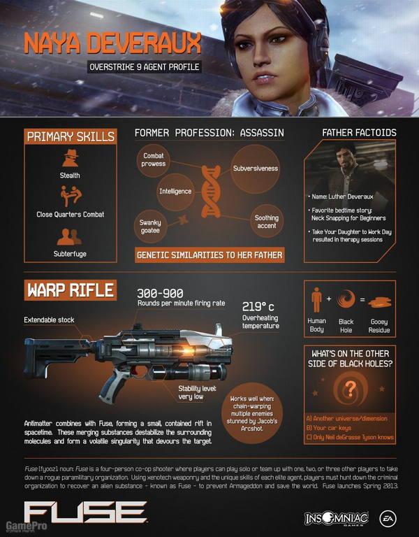 Fuse game weapons naya