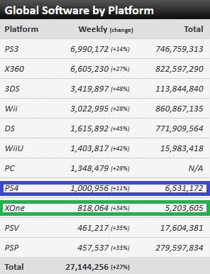 נתוני מכירות משחקים קונסולות מחשב