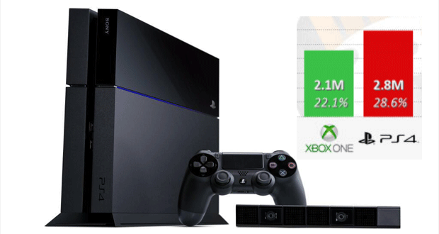 ps4-sales-vs-xone