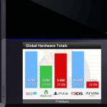 פלייסטיישן דומיניישן: PS4 משאירה אבק ל XOne במכירות