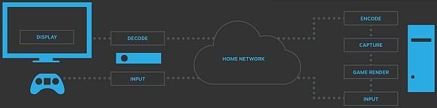 steam_in_home_streaming_diagram_valve