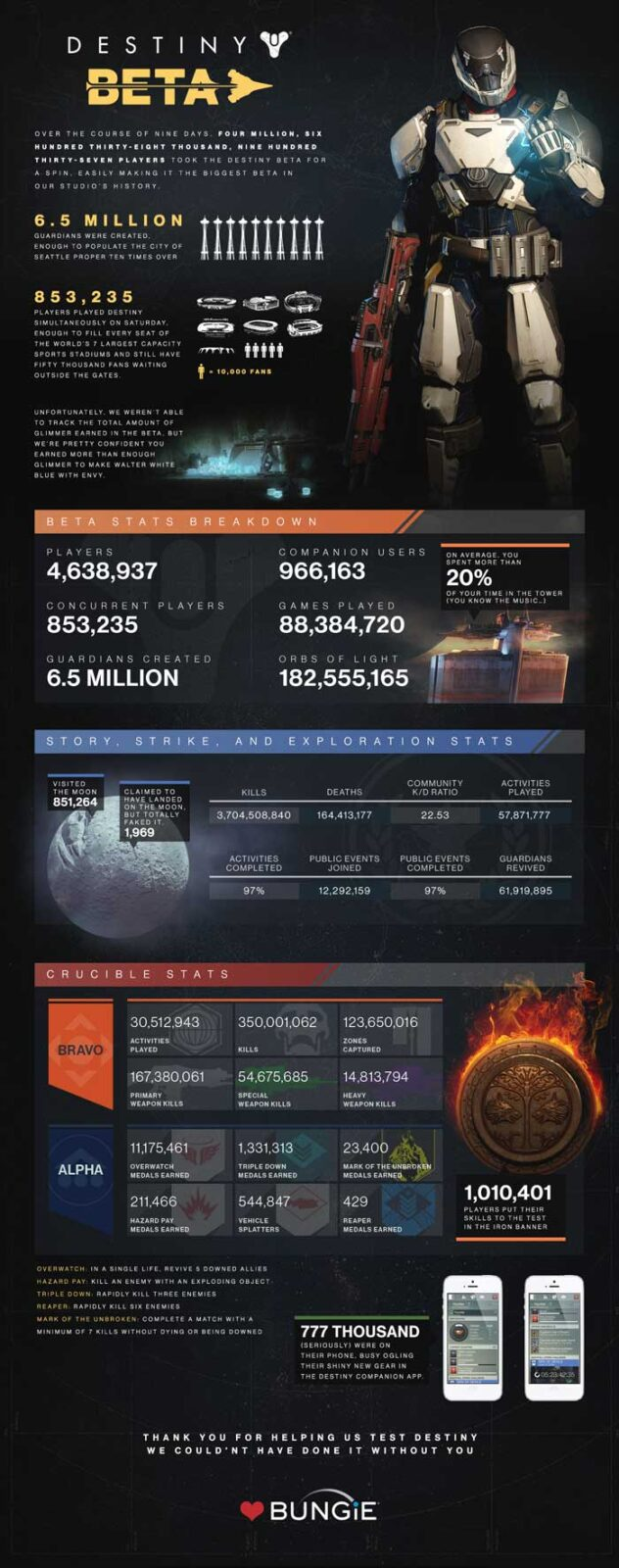 DESTINY-BETA-STAT