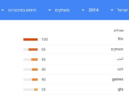 חיפוש-משחקים-ישראל-2014-גוגל