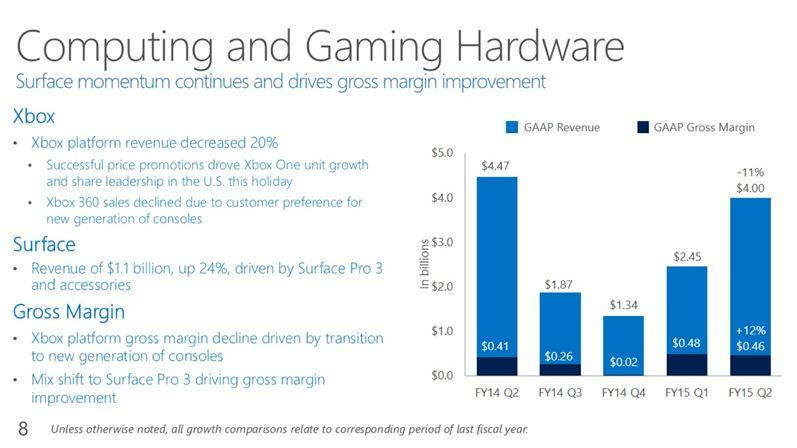 Microsoft Shipped 6.6 Million Xbox Consoles During Holiday Quarter