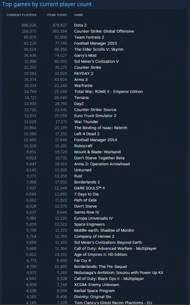 STEAM POPULAR GAMES