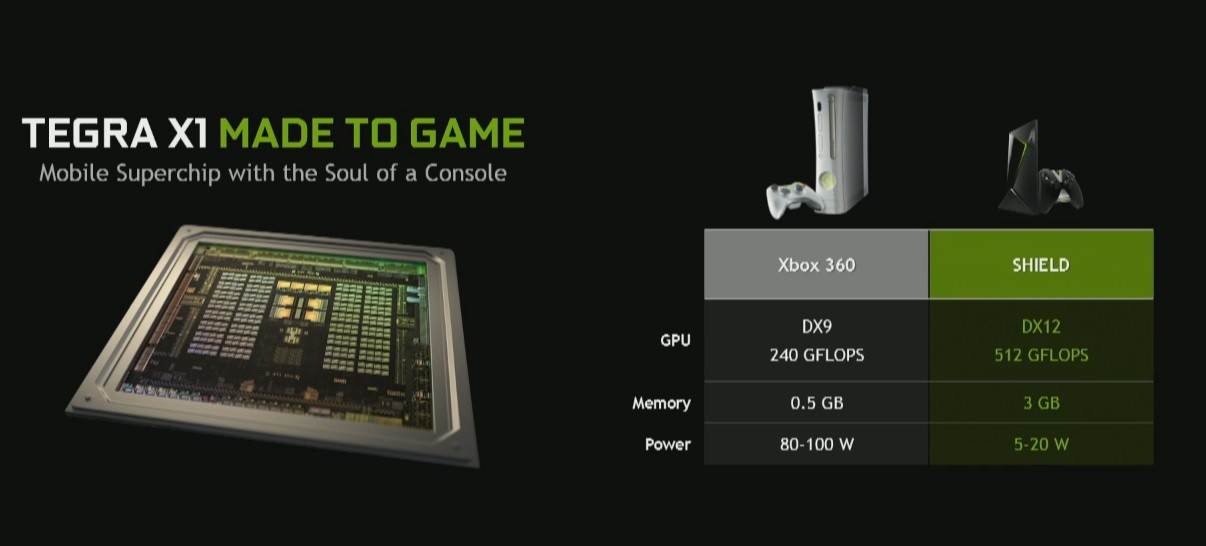 Nvidia-Shield-Versus-Xbox-360