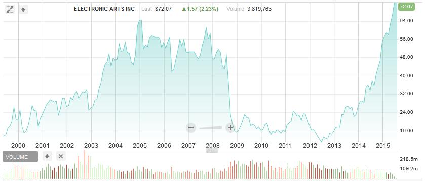 גרף מניית EA משנת 2000