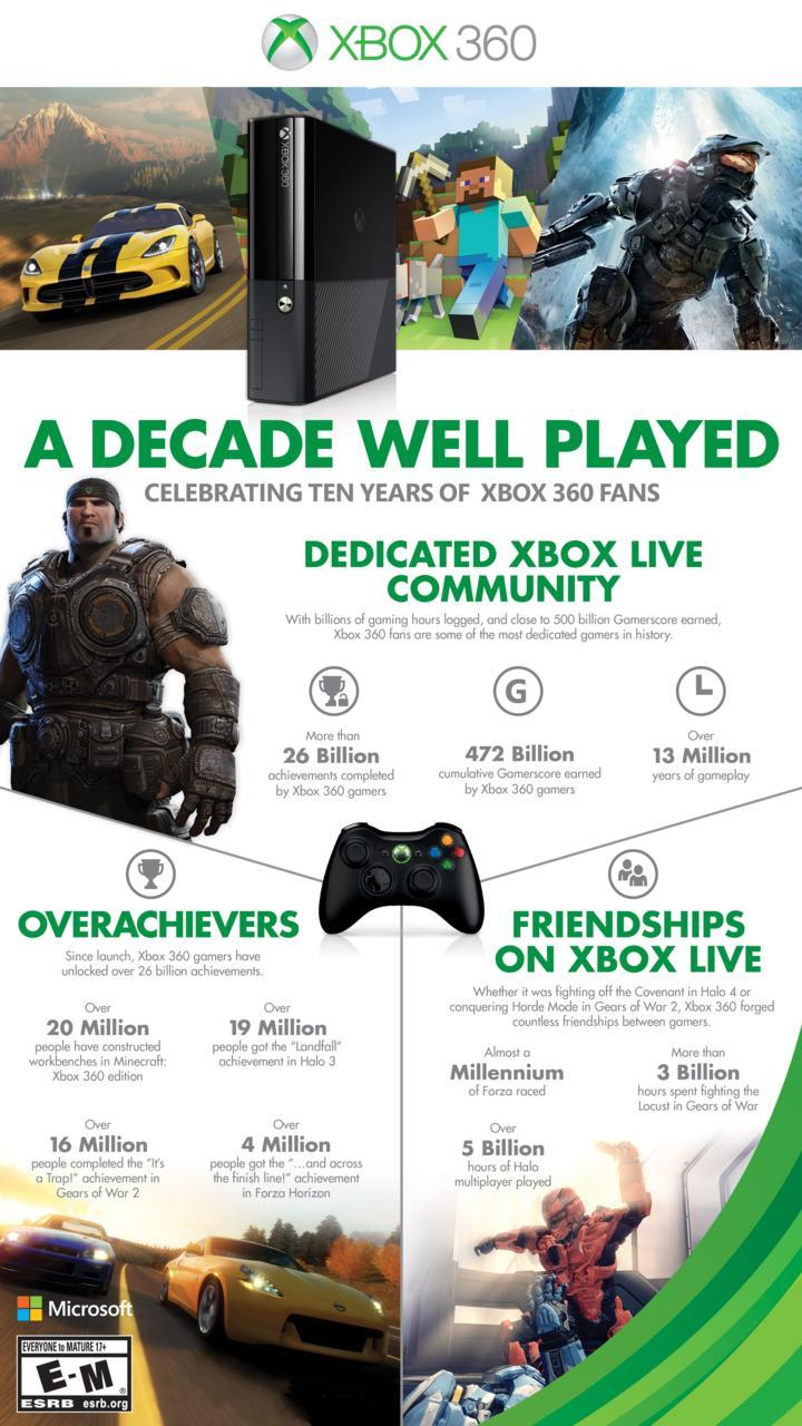 Xbox 360 10-Year Infographic