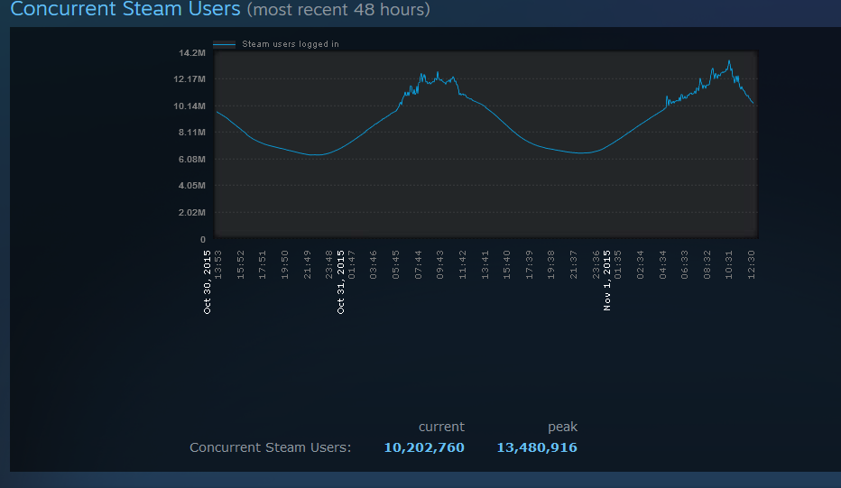 steam-reaches-new-user-record