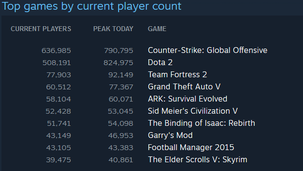 steam top games