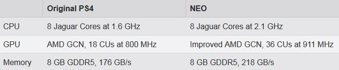 PS4-NEO-Specs
