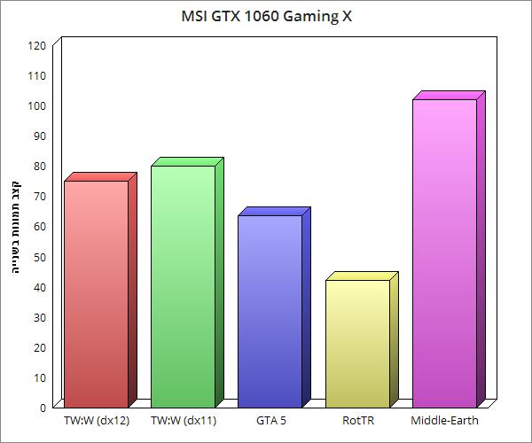 gtx 1060 chart