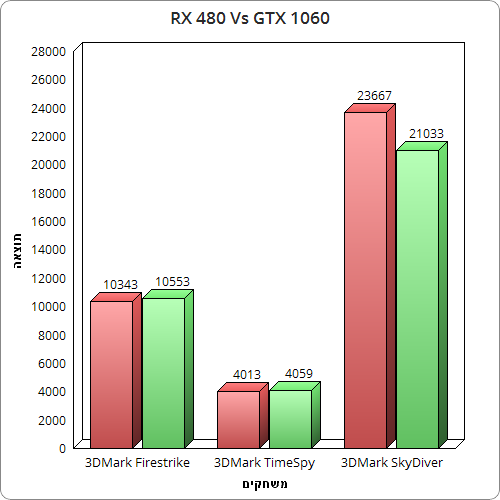 rx 480 vs gtx 1060 3DM